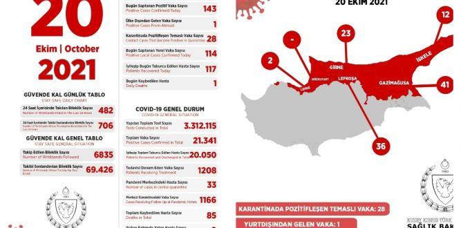 114'ü yerel, 143 pozitif vakaya rastlandı,1 kişi hayatını kaybetti – BRTK